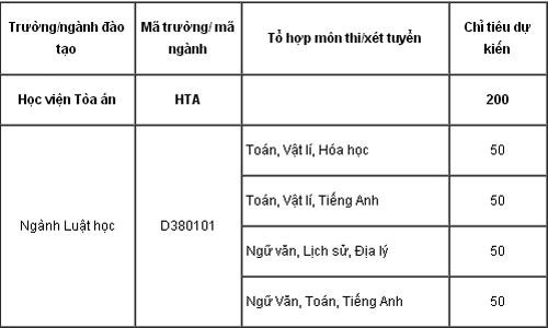 thi-sinh-can-thi-khong-duoc-xet-tuyen-vao-hoc-vien-toa-an