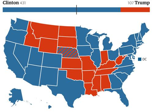 Bà Clinton có thể giành chiến thắng vang dội với 431 phiếu đại cử tri. Đồ họa: Guardian