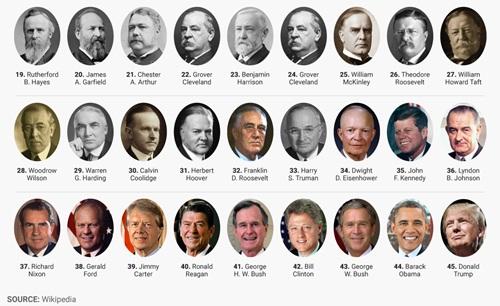 Các đời tổng thống Mỹ (từ 19 đến 45). Đồ họa: BusinessInsider