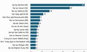 15 đại học có nhiều cá nhân khởi nghiệp tỷ đô