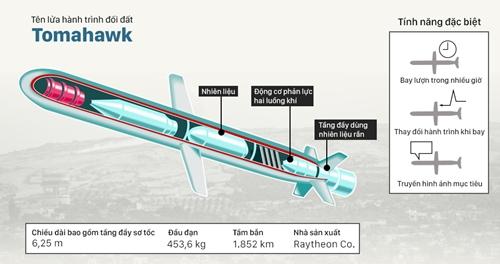 Sức mạnh tên lửa Mỹ không kích căn cứ Syria. Nhấn vào hình để xem chi tiết. Đồ họa: Việt Chung