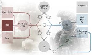 10 thế lực tham chiến trong mớ bòng bong ở Syria