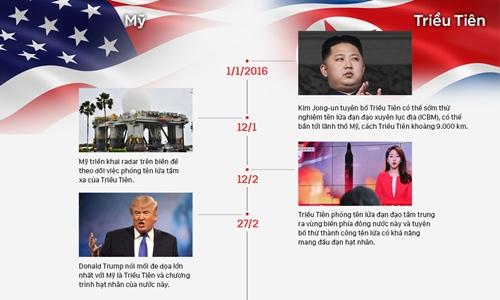 Những đòn lên gân của Mỹ và Triều Tiên. Nhấn vào hình để xem chi tiết. Đồ họa: Phương Vũ - Việt Chung