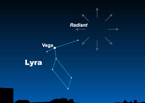Chòm sao Lyra, trung tâm trận mưa sao băn