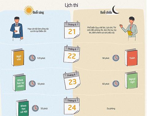Vĩnh Châu sẵn sàng cho kỳ thi THPT Quốc gia 2017