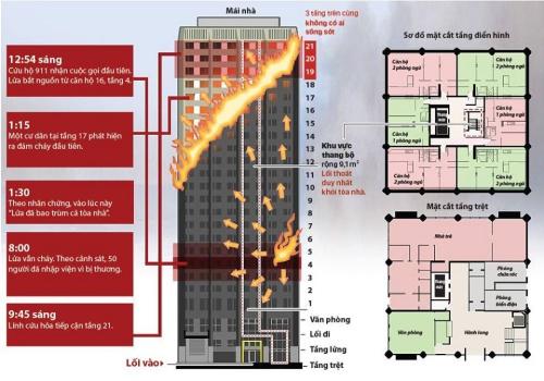 Sơ đồ chung cư bị cháy ở London. Nhấn vào hình để xem chi tiết. Đồ hoạ: An Hồng