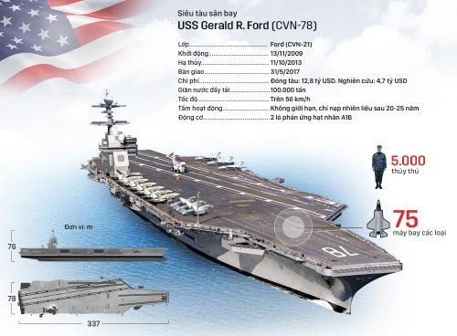 Siêu tàu sân bay chế tạo trong 12 năm của Mỹ. Nhấn vào hình để xem chi tiết. Đồ hoạ: Việt Chung.